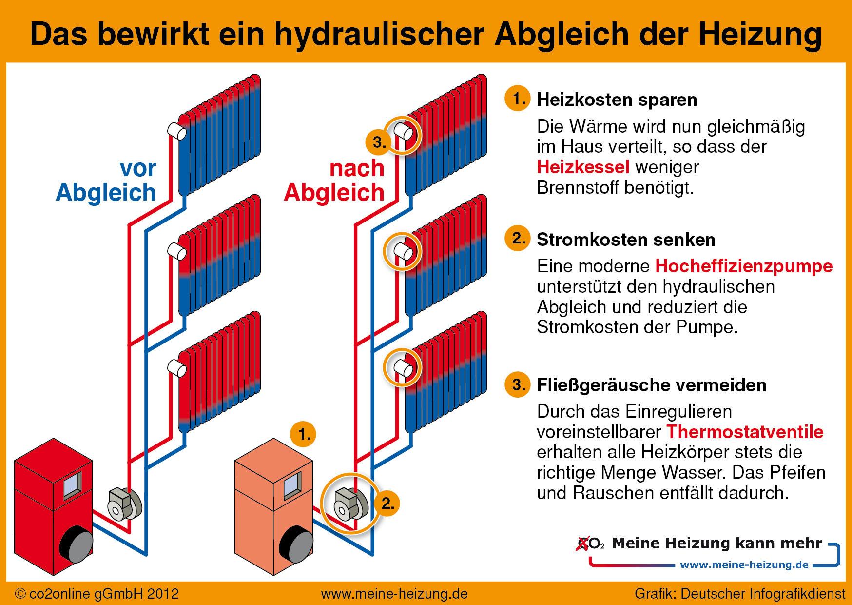 und nachtei hydraulischer abgleich der heizung – tintnwrap